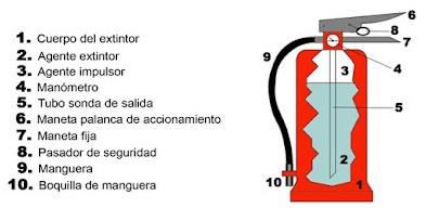 tipos-extintor